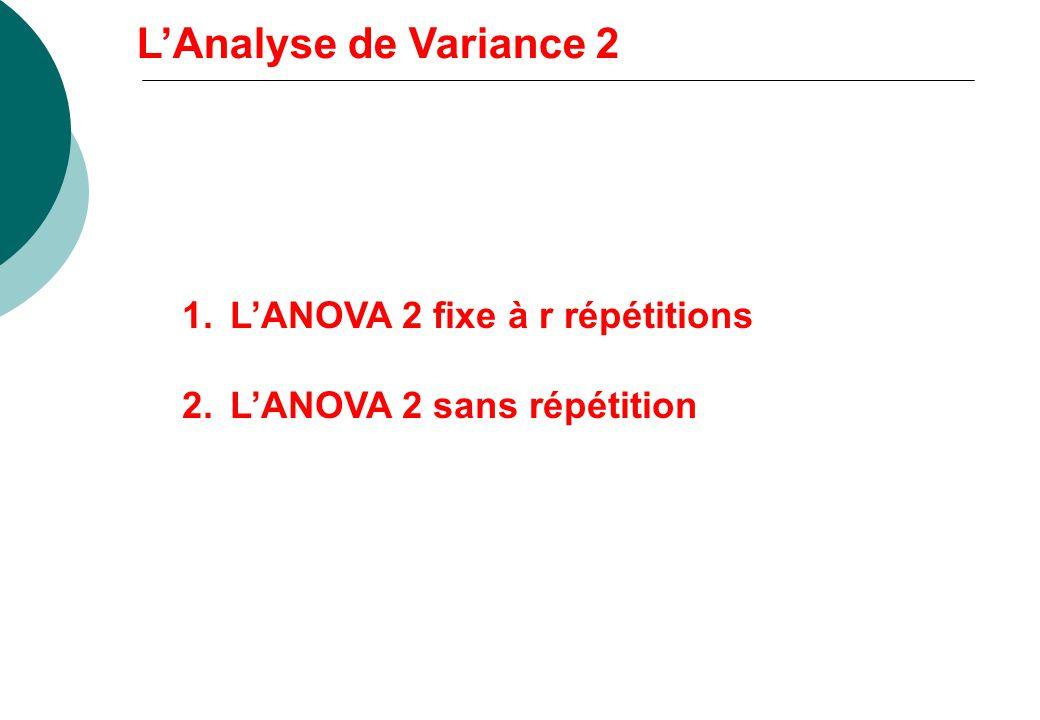 LAnalyse de Variance 2 1.LANOVA 2 fixe à r répétitions 2.LANOVA 2 sans répétition