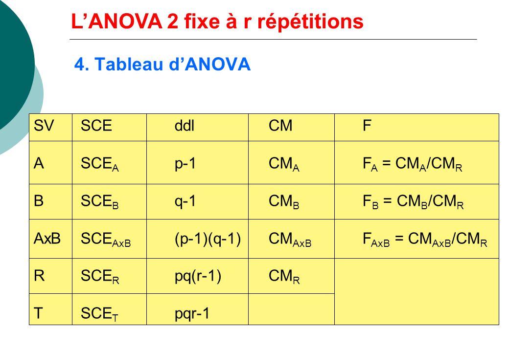 3. Calculs pratiques LANOVA 2 fixe à r répétitions