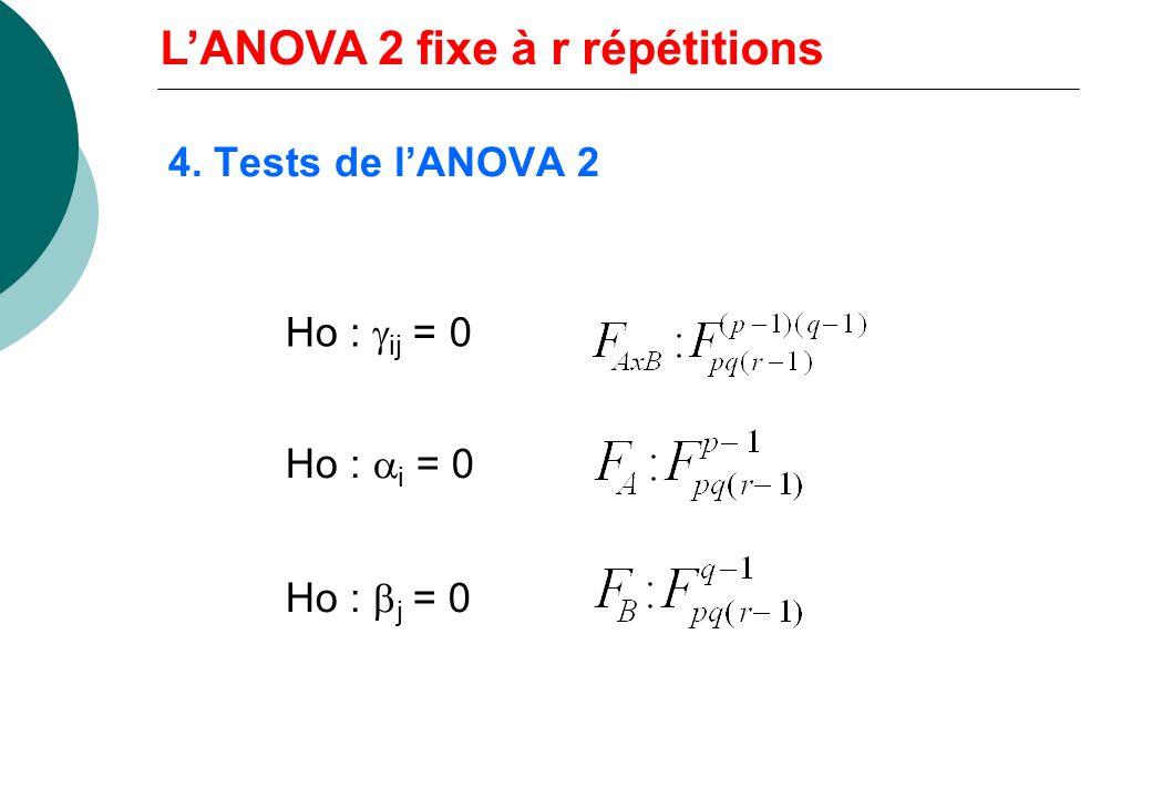 4. Tableau dANOVA SVSCEddlCMF ASCE A p-1CM A F A = CM A /CM R BSCE B q-1CM B F B = CM B /CM R AxBSCE AxB (p-1)(q-1)CM AxB F AxB = CM AxB /CM R RSCE R