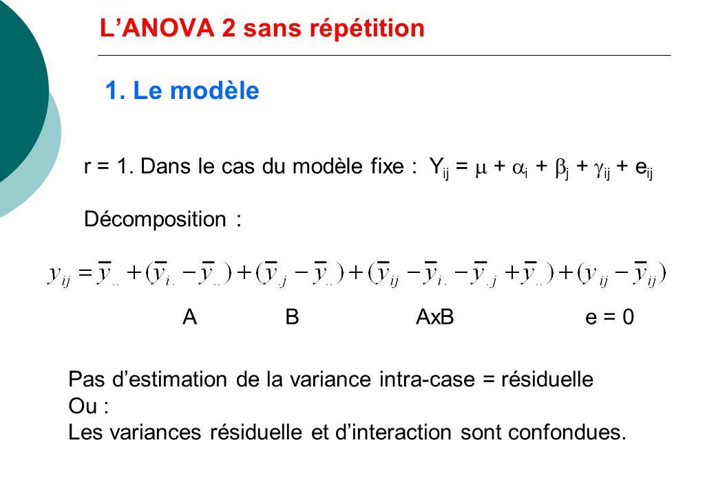 5. Sélection de modèles dans lANOVA 2 Interaction S : Y ijk = + i + j + ij + e ijk Interaction NS, A et B S : Y ijk = + i + j + e ijk Interaction et B