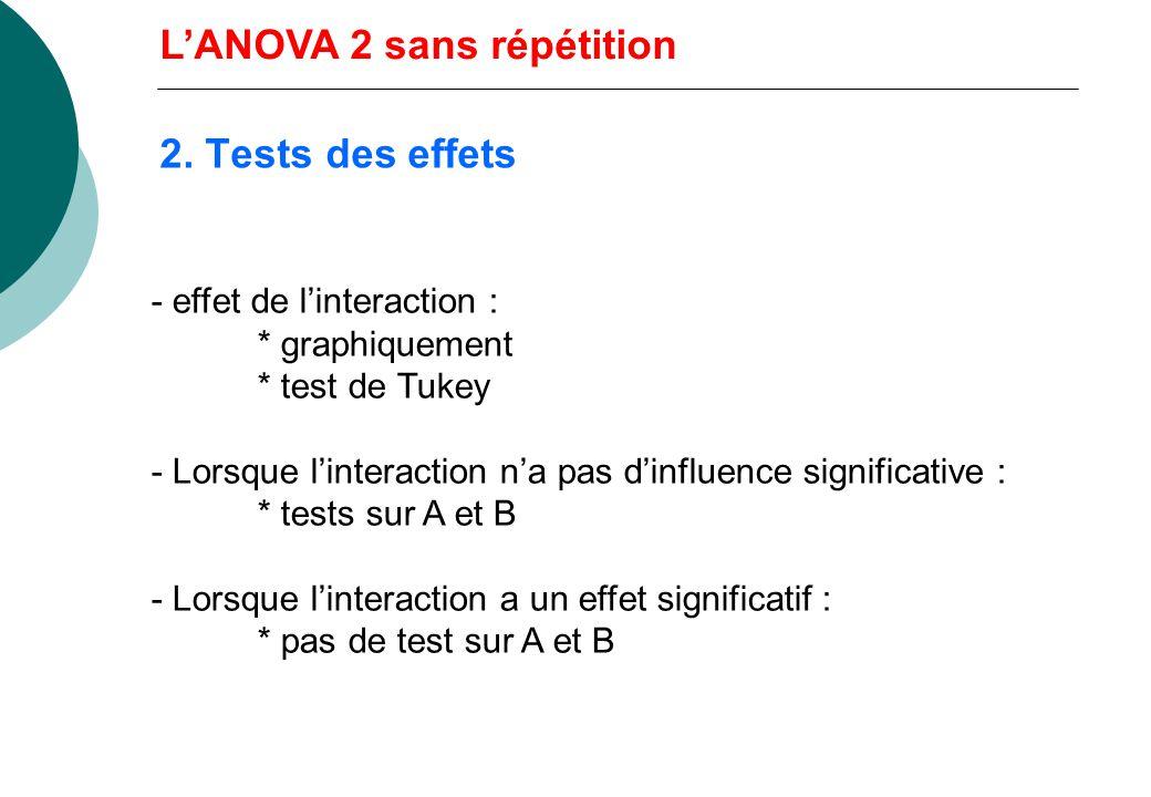 LANOVA 2 sans répétition r = 1. Dans le cas du modèle fixe : Y ij = + i + j + ij + e ij Décomposition : A B AxB e = 0 Pas destimation de la variance i