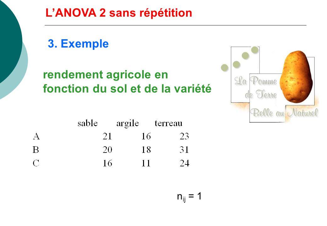 2. Tests des effets - effet de linteraction : * graphiquement * test de Tukey - Lorsque linteraction na pas dinfluence significative : * tests sur A e
