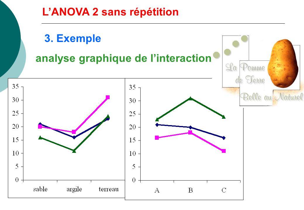 3. Exemple n ij = 1 LANOVA 2 sans répétition rendement agricole en fonction du sol et de la variété