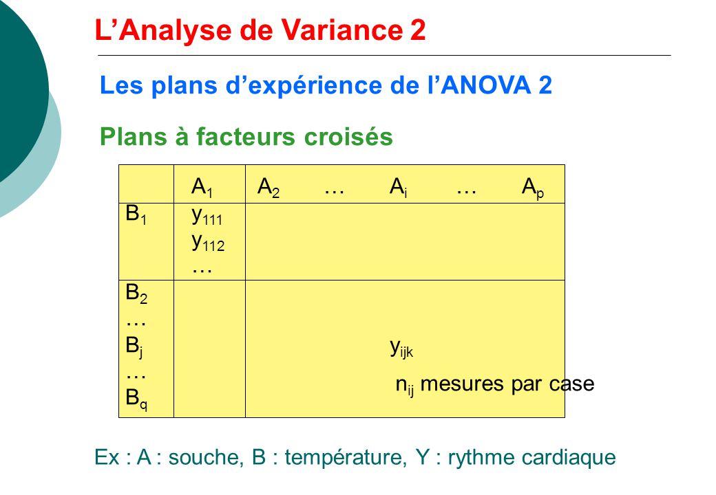 ANOVA 2 : comparaison de pq moyennes Objectifs : tester les effets sur la variable Y du facteur A (p modalités) du facteur B (q modalités) de linterac