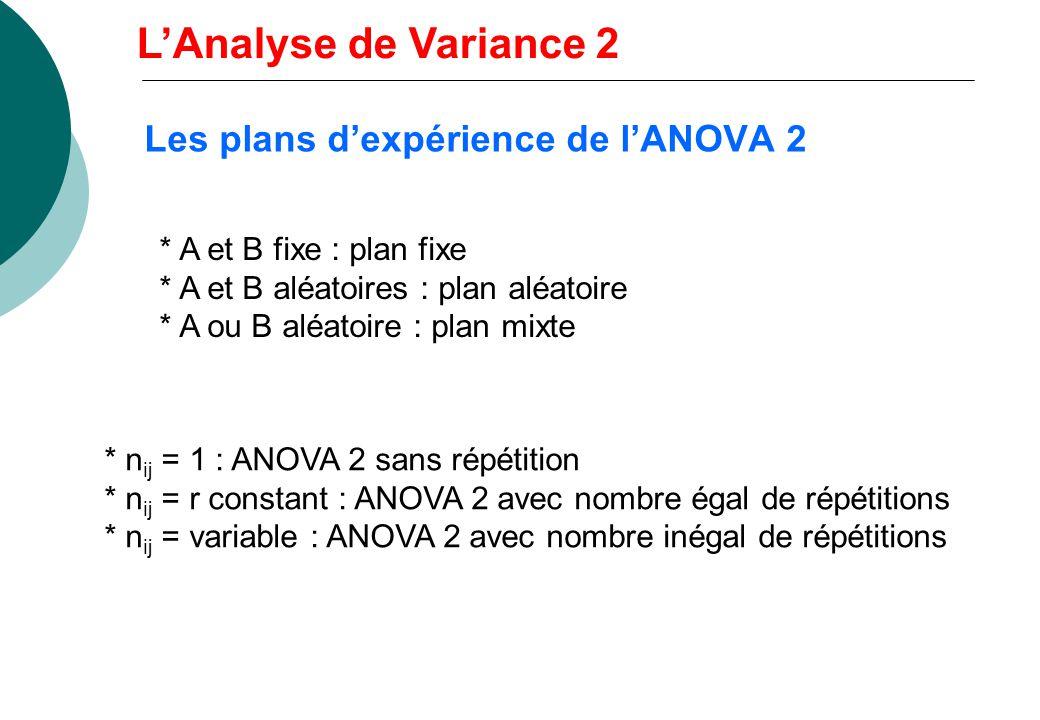 A 1 A 2 …A i …A p B 1 y 111 y 112 … B 2 … B j y ijk … B q n ij mesures par case Plans à facteurs croisés Ex : A : souche, B : température, Y : rythme
