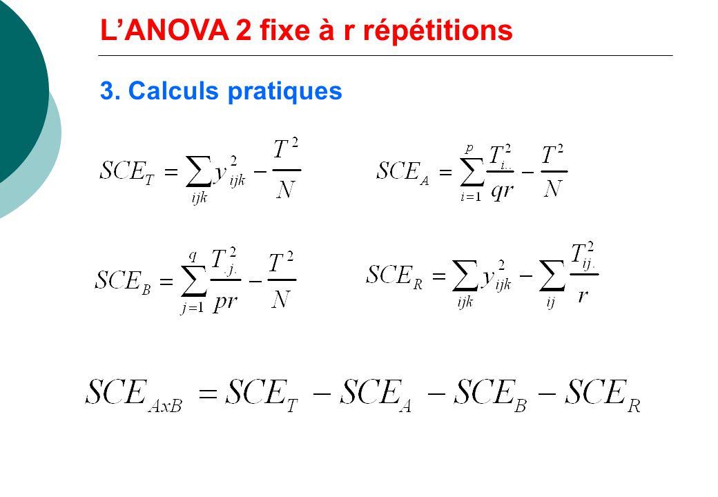 2. Modèle et décomposition de la variation Y ijk = + i + j + ij + e ijk : moyenne i : effet de la i ème modalité de A j : effet de la j ème modalité d