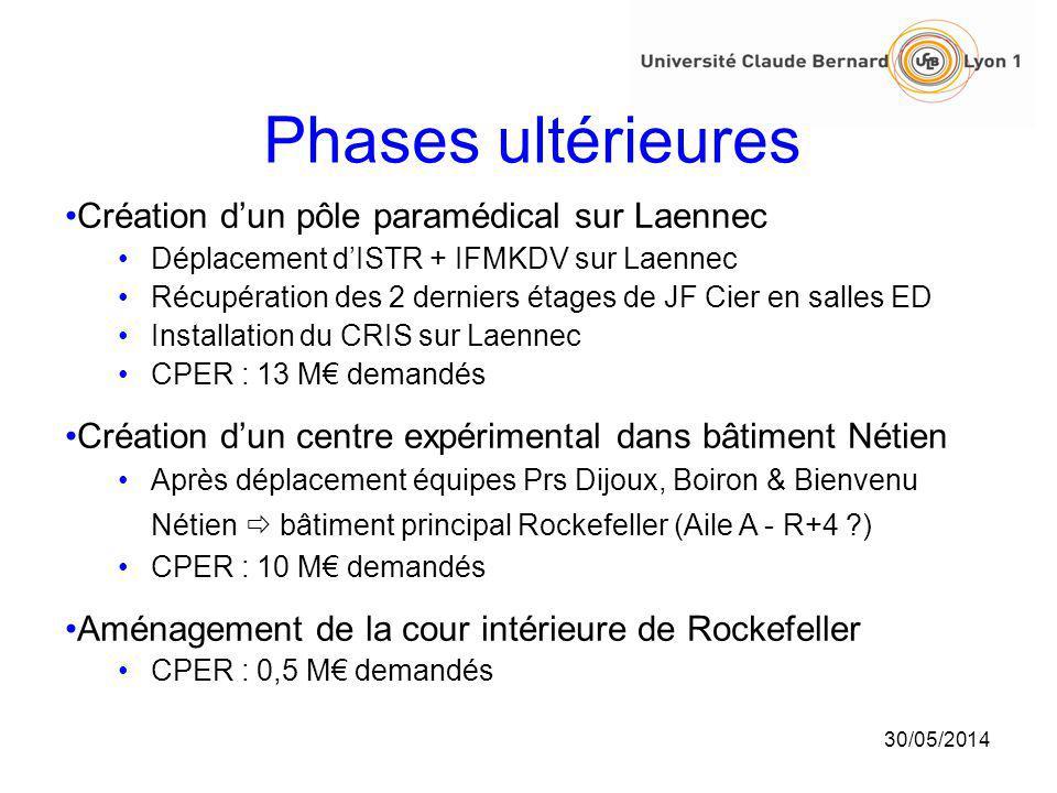 30/05/2014 Phases ultérieures Création dun pôle paramédical sur Laennec Déplacement dISTR + IFMKDV sur Laennec Récupération des 2 derniers étages de J