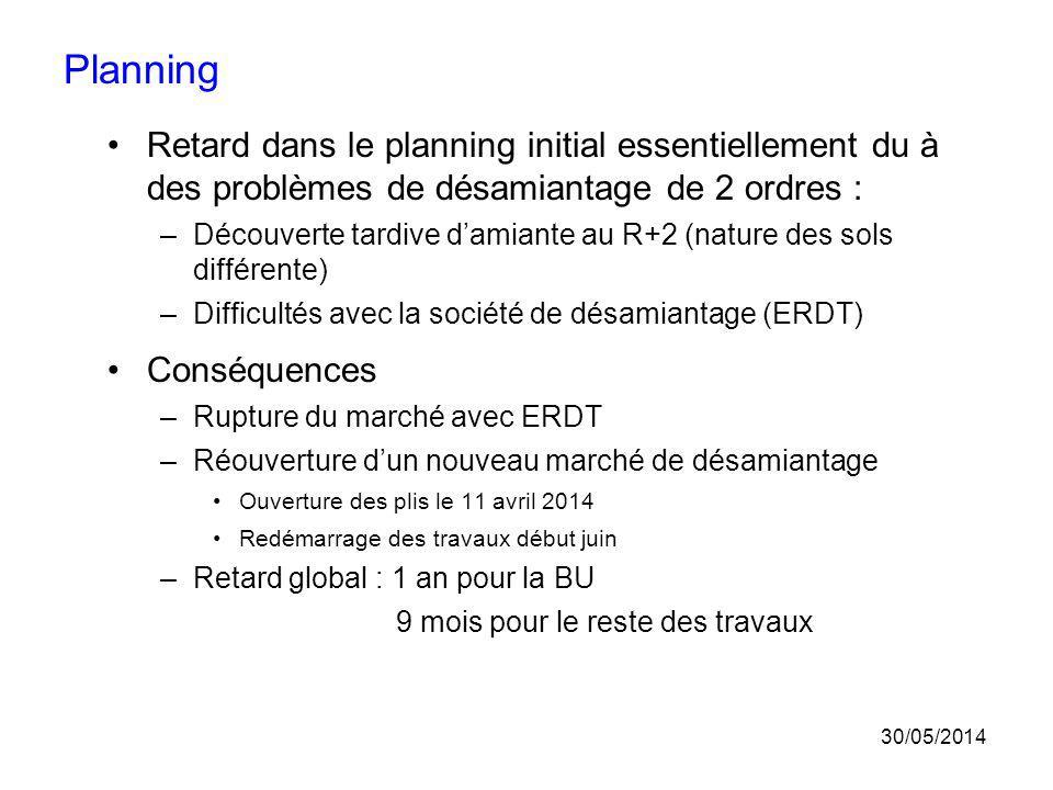 Planning Retard dans le planning initial essentiellement du à des problèmes de désamiantage de 2 ordres : –Découverte tardive damiante au R+2 (nature