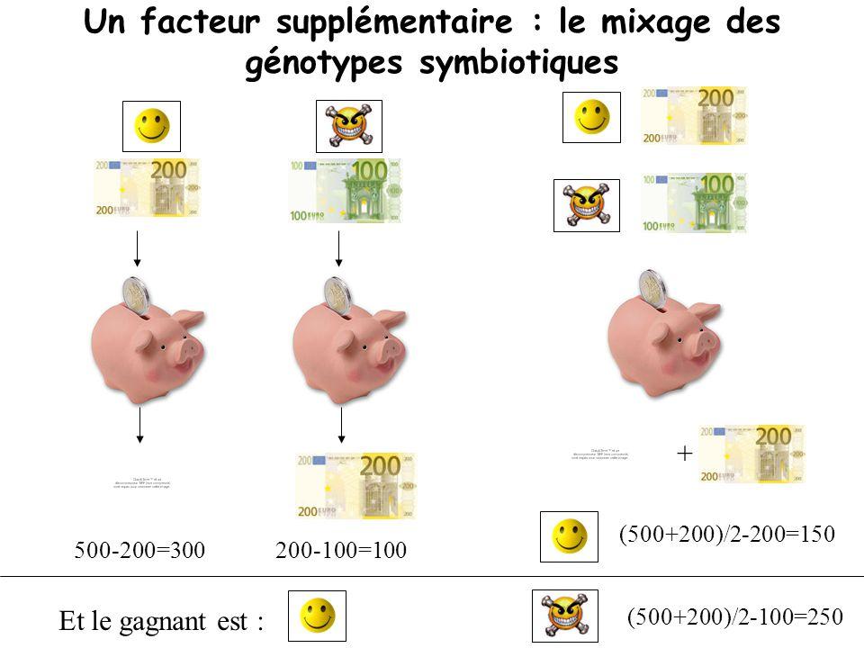 500-200=300200-100=100 Un facteur supplémentaire : le mixage des génotypes symbiotiques Et le gagnant est : + (500+200)/2-200=150 (500+200)/2-100=250
