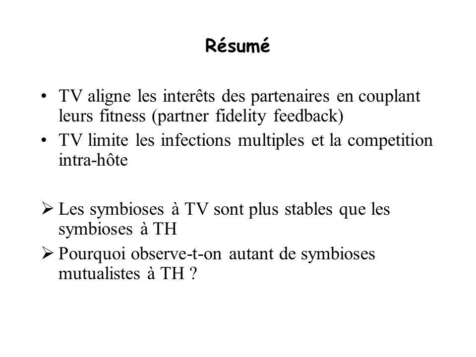 Résumé TV aligne les interêts des partenaires en couplant leurs fitness (partner fidelity feedback) TV limite les infections multiples et la competiti