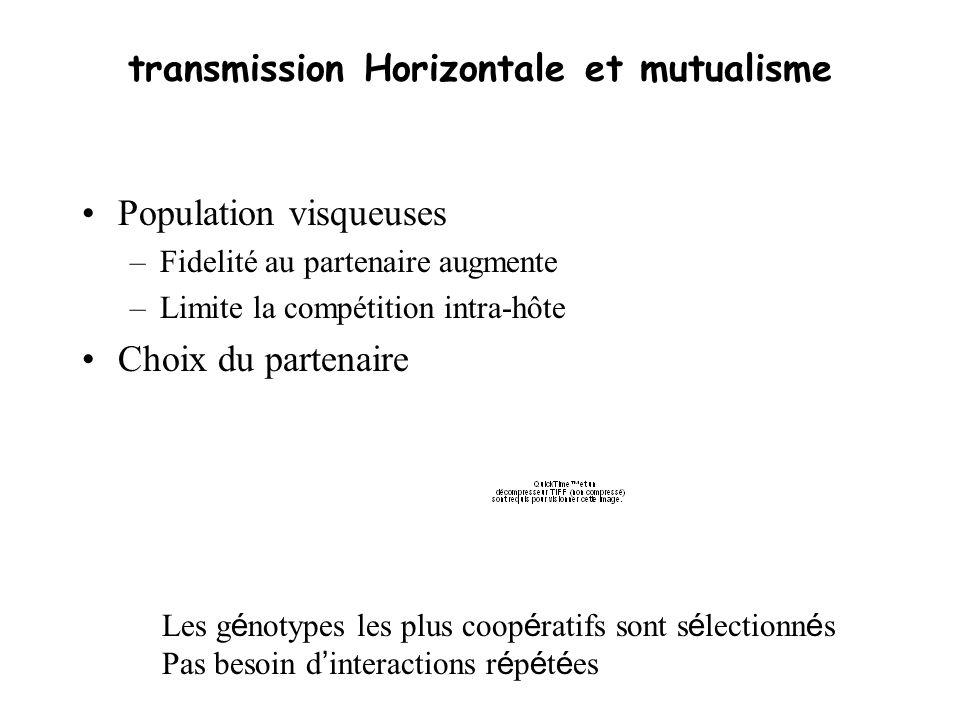 transmission Horizontale et mutualisme Population visqueuses –Fidelité au partenaire augmente –Limite la compétition intra-hôte Choix du partenaire Le