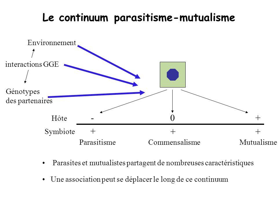 Le continuum parasitisme-mutualisme Parasites et mutualistes partagent de nombreuses caractéristiques Hôte Symbiote + ++ +-0 ParasitismeCommensalismeM
