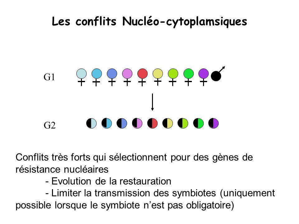 Les conflits Nucléo-cytoplamsiques Conflits très forts qui sélectionnent pour des gènes de résistance nucléaires - Evolution de la restauration - Limi