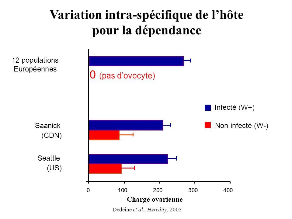 Variation intra-spécifique de lhôte pour la dépendance Seattle (US) Saanick (CDN) 12 populations Européennes 0 (pas dovocyte) 0100200300400 Charge ova