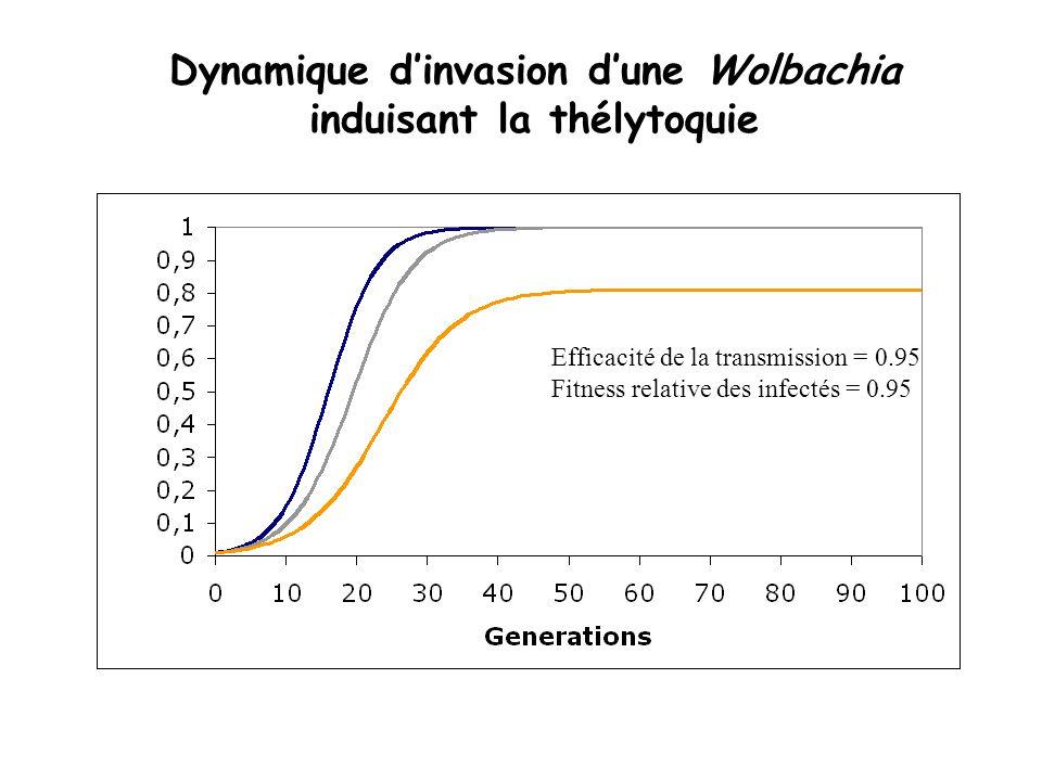 Dynamique dinvasion dune Wolbachia induisant la thélytoquie Transmission parfaite Pas de coût à linfection Transmission parfaite Fitness relative des