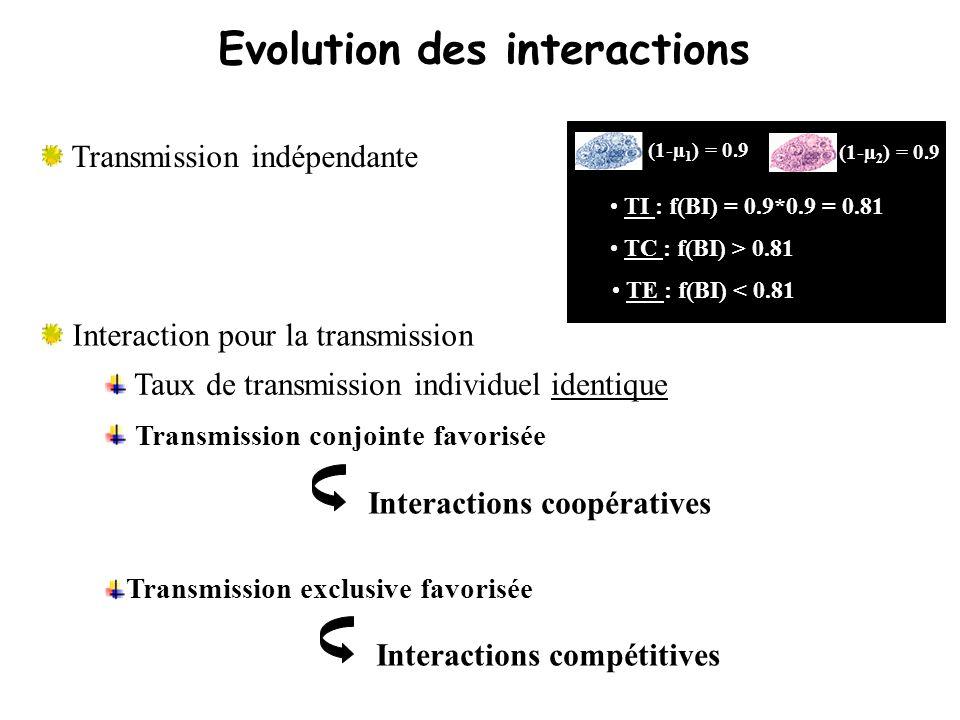 Evolution des interactions Transmission indépendante Interaction pour la transmission Taux de transmission individuel identique (1-µ 1 ) = 0.9 (1-µ 2