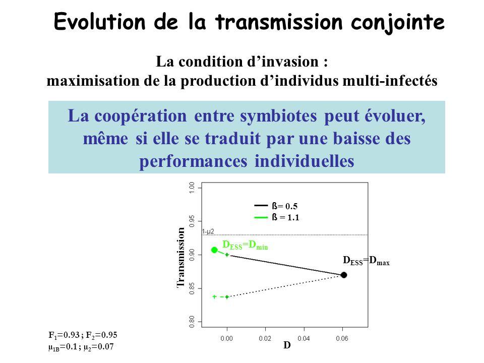 Evolution de la transmission conjointe Coût sur la transmission individuelle associé à transmission conjointe : F 1 =0.93 ; F 2 =0.95 µ 1B =0.1 ; µ 2