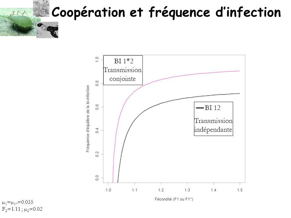 BI 1 * 2 Transmission conjointe BI 12 Transmission indépendante Coopération et fréquence dinfection µ 1 =µ 1* =0.035 F 2 =1.11 ; µ 2 =0.02