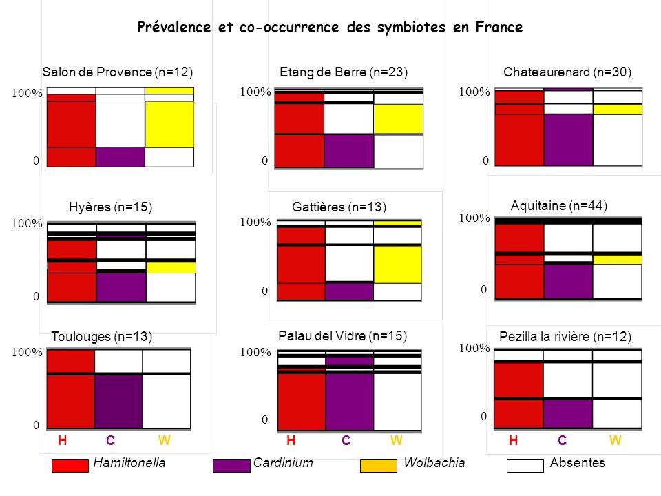 Aquitaine (n=44) Hyères (n=15) Toulouges (n=13)Pezilla la rivière (n=12) Palau del Vidre (n=15) HamiltonellaCardiniumWolbachiaAbsentes H C W H C W H C
