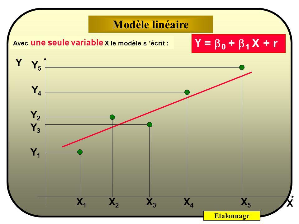 Etalonnage A cause de cette erreur ε i associée à chaque couple [x i,y i ], si on représente graphiquement y i en fonction de x i, mais un «nuage» de