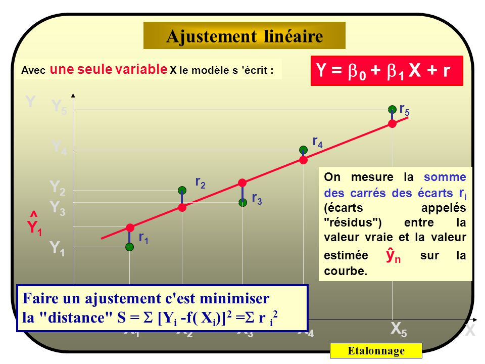 Etalonnage Avec une seule variable X le modèle s écrit : Y X1X1 X2X2 X3X3 X4X4 X5X5 Y1Y1 Y2Y2 Y3Y3 Y4Y4 Y5Y5 X Y = 0 + 1 X + r Modèle linéaire