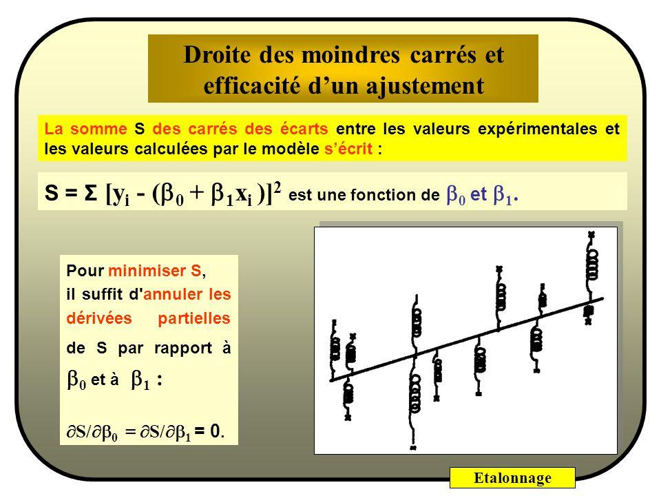 Etalonnage Y X1X1 X2X2 X3X3 X4X4 X5X5 Y1Y1 Y2Y2 Y3Y3 Y4Y4 Y5Y5 X r1r1 r2r2 r3r3 r4r4 r5r5 Y1Y1 ^ Avec une seule variable X le modèle s écrit : Y = 0 +