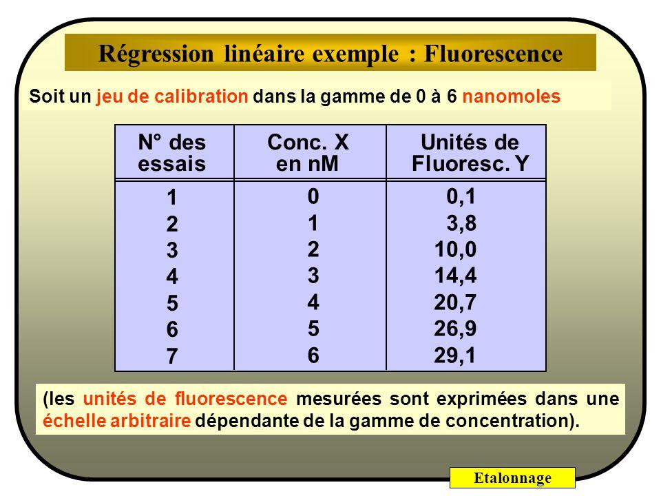 Etalonnage Pour minimiser S, il suffit d'annuler les dérivées partielles de S par rapport à 0 et à 1 : S/ 0 = S/ 1 = 0. La somme S des carrés des écar