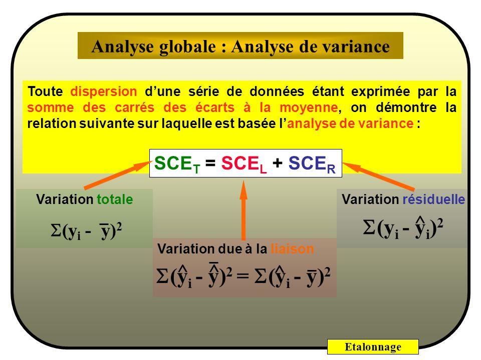 Etalonnage Y - (y i - y) 2 Variation totale SCET r1r1 r2r2 r3r3 r4r4 r5r5 SCER Variation résiduelle (y i - y i ) 2 ^ + Variation due à la liaison (y i