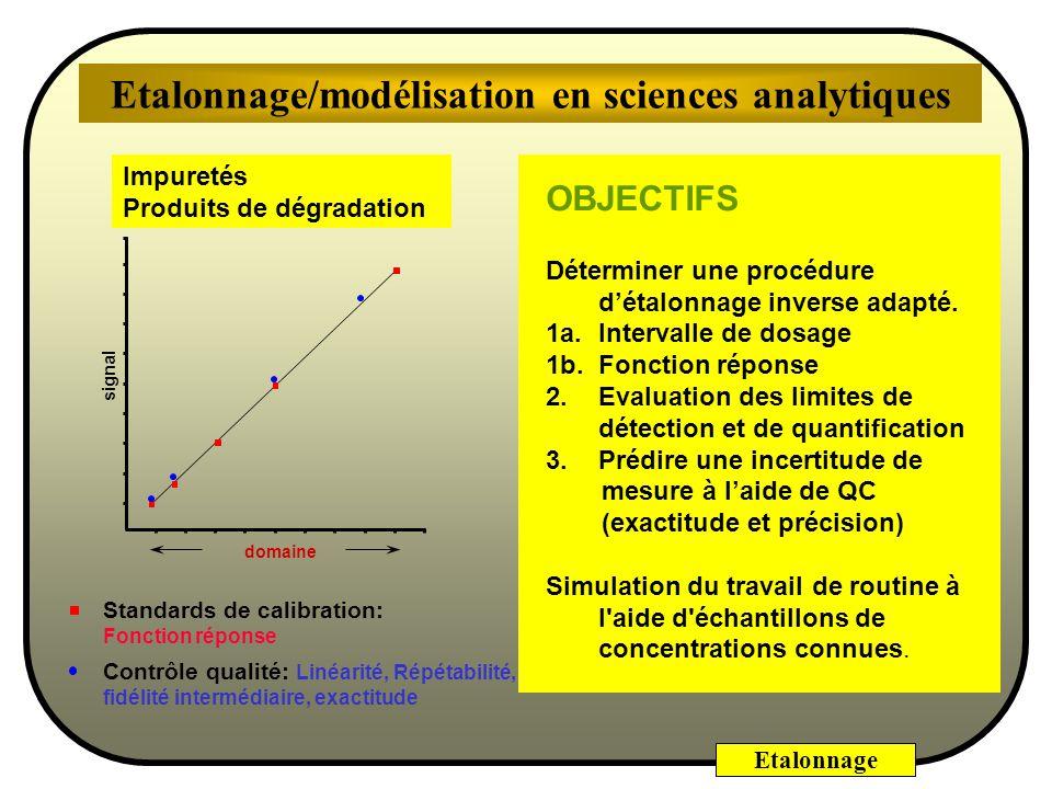 Etalonnage Etalonnage de la méthode danalyse de traces par fluorescence, avec un risque =0,05 et avec =7-2=5 degrés de liberté, coefficientsécart-type t calculé significativité -0,418 5,139 0,757 0,210 -0,552 24,41 0,6046 0,0036 b0b0 b1b1 t 5, 0.05 =2,57 (calculé avec LOI.STUDENT.INVERSE d EXCEL ).