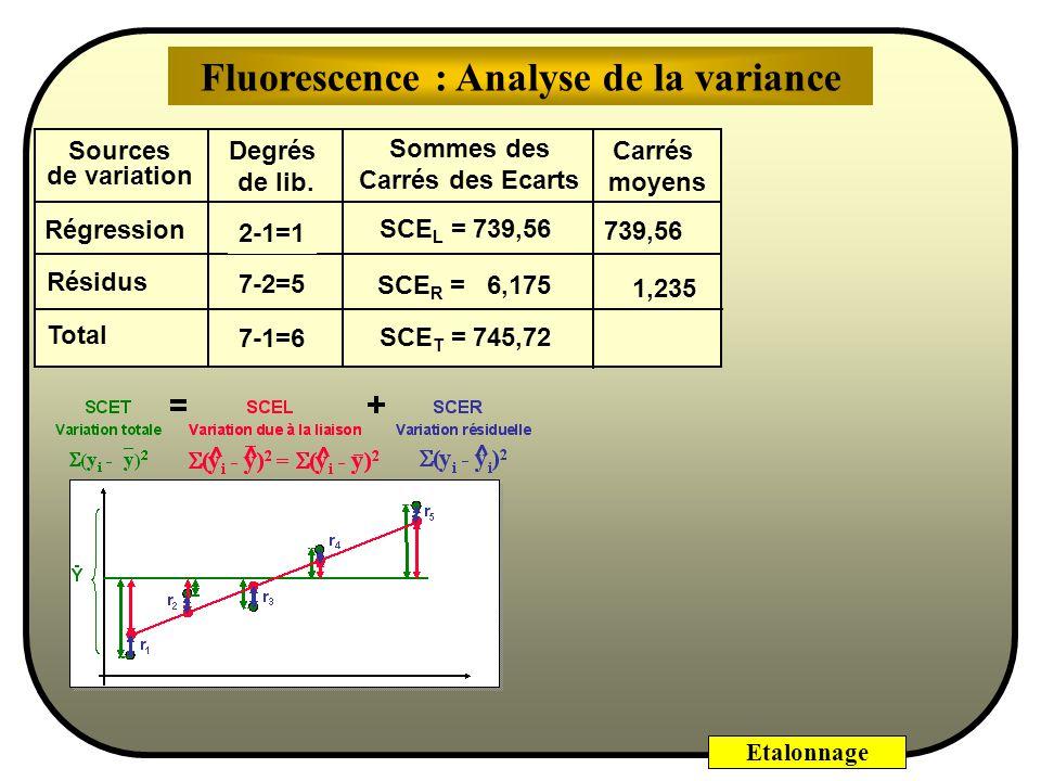 Etalonnage Base de lanalyse de variance Toute dispersion dune série de données étant exprimée par la somme des carrés des écarts à la moyenne, on démo