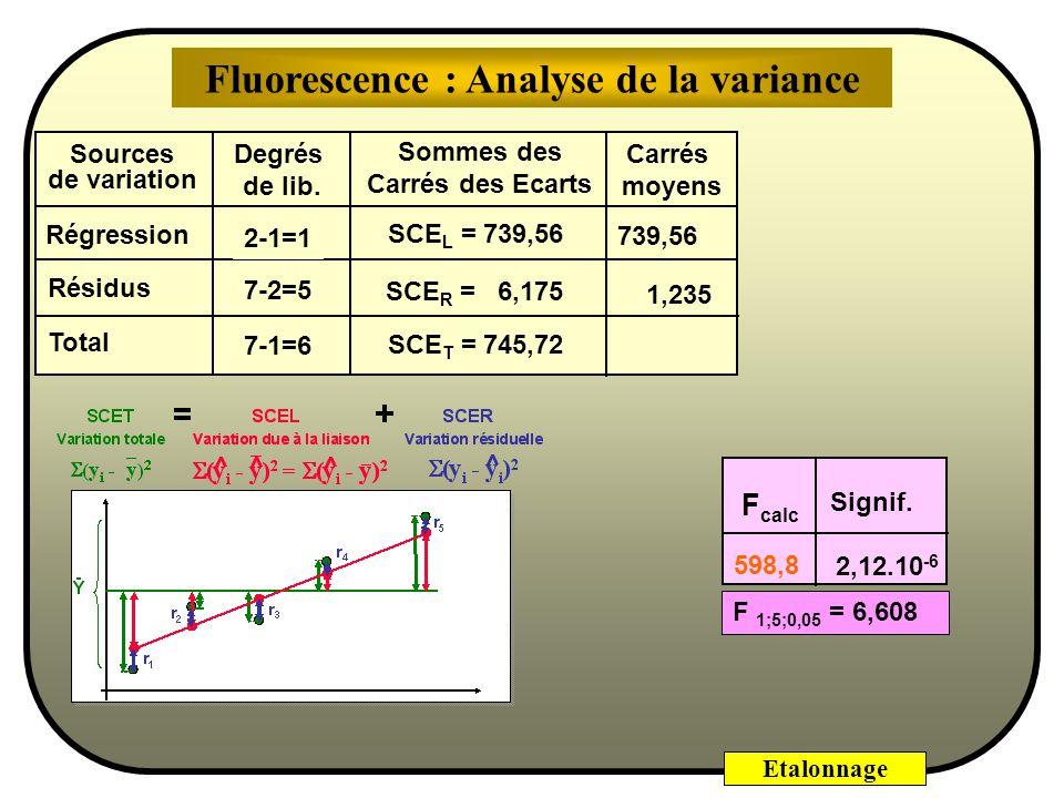 Etalonnage Les distributions de la loi F sont caractérisées par une dissymétrie gauche. F calculé = Variance s 2 1 Variance s 2 2 estimée avec ν 1 deg