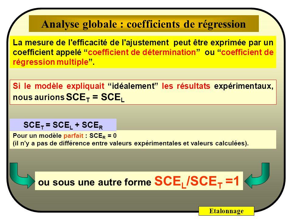 Etalonnage Régression Sources de variation Sommes des Carrés des Ecarts Degrés de lib. Carrés moyens Résidus Total 2-1=1 7-2=5 7-1=6 SCE L = 739,56 73