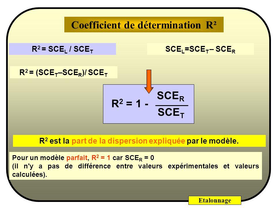 Etalonnage La mesure de l'efficacité de l'ajustement peut être exprimée par un coefficient appelé coefficient de détermination ou coefficient de régre