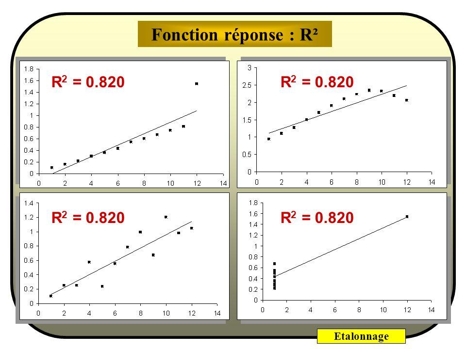 Etalonnage R 2 = SCE L / SCE T R 2 = 1 - SCE R SCE T R 2 = (SCE T –SCE R )/ SCE T SCE L =SCE T – SCE R R 2 est la part de la dispersion expliquée par