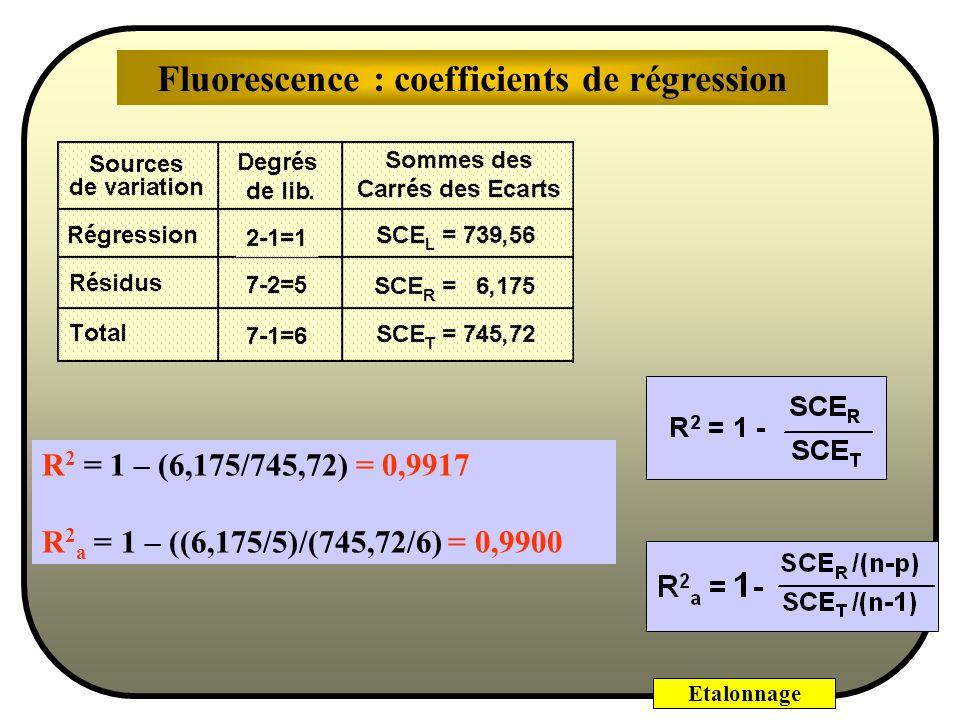 Etalonnage Pour tenir compte du nombre d'essais, c'est à dire du nombre de degrés de liberté, il existe un coefficient de régression