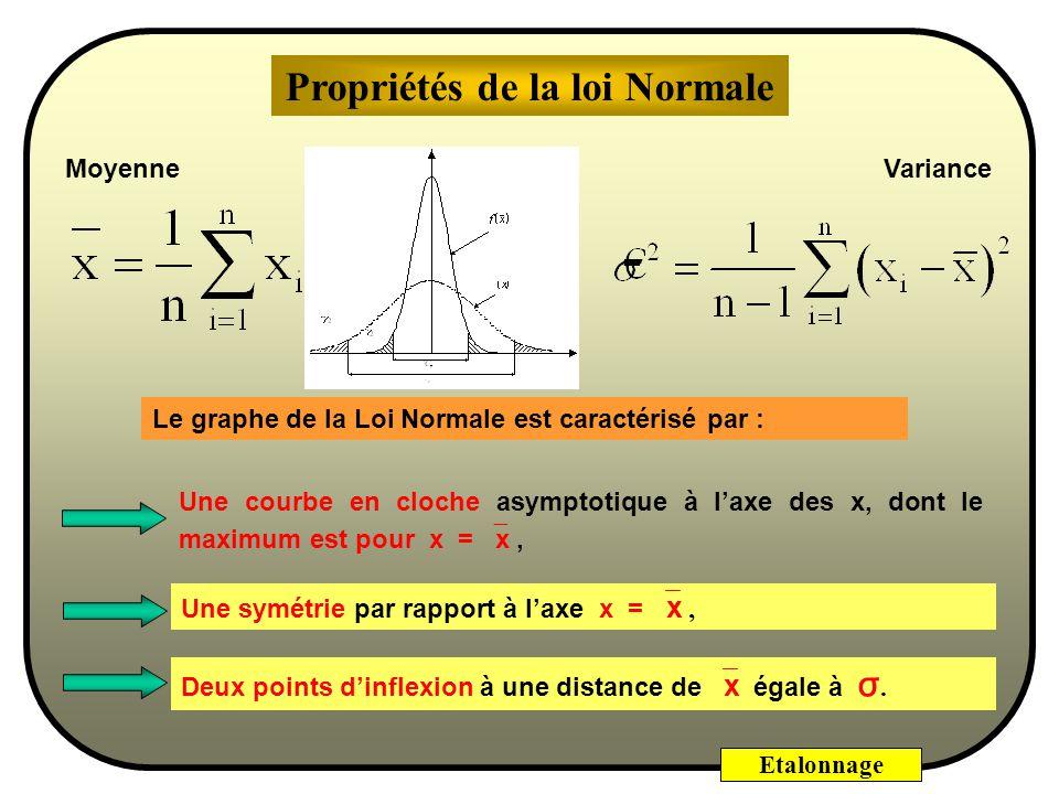Etalonnage Résidus = écarts entre les points expérimentaux et la droite de régression Les résidus devraient suivre une loi normale centrée sur 0. Un e