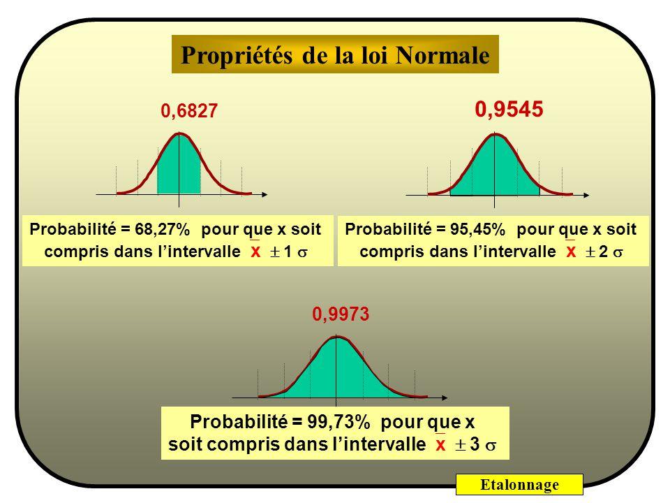 Etalonnage Une courbe en cloche asymptotique à laxe des x, dont le maximum est pour x = x, Le graphe de la Loi Normale est caractérisé par : Une symét