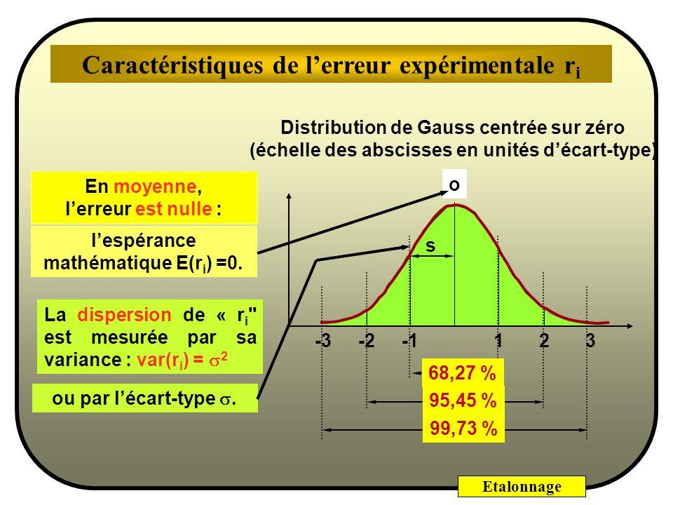 Etalonnage Probabilité = 68,27% pour que x soit compris dans lintervalle x 1 0,6827 0,9545 Probabilité = 95,45% pour que x soit compris dans linterval