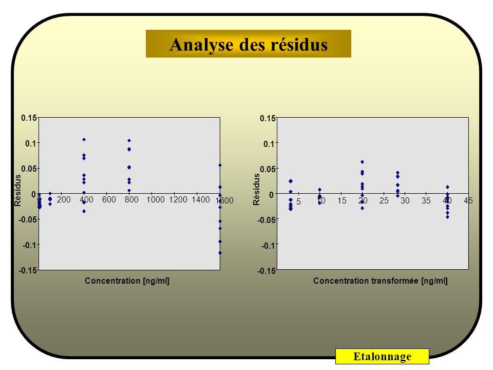 Etalonnage 99,73 % En moyenne, lerreur est nulle : Distribution de Gauss centrée sur zéro (échelle des abscisses en unités décart-type) 95,45 % La dis