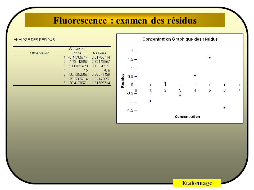 Etalonnage 1600 -0.15 -0.1 -0.05 0 0.05 0.1 0.15 0200400600800100012001400 Concentration [ng/ml] Résidus 5 1015202530354045 -0.15 -0.1 -0.05 0 0.05 0.