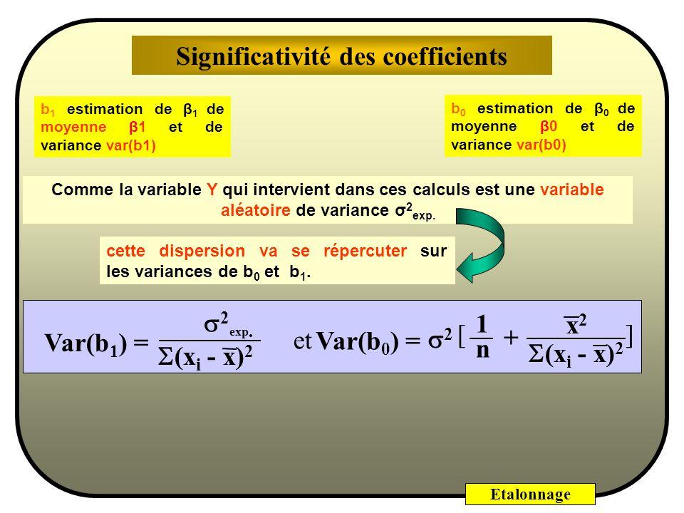 Etalonnage Quelle confiance peut-on avoir : dune part globalement pour la régression, -Analyse de variance / coefficients -Examen des résidus -Manque