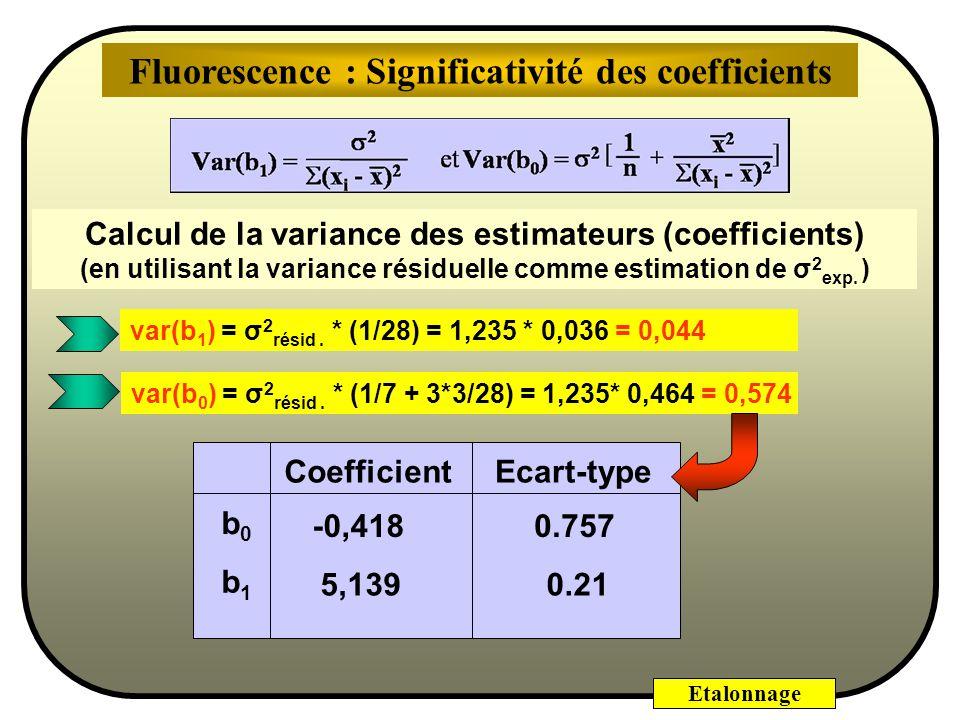 Etalonnage On appelle cette estimation variance de la régression ou variance résiduelle n-2 ^ 2 = r i 2 n-2 ^ 2 = s 2 = y i b 0 b 1 x i ) 2 La varianc