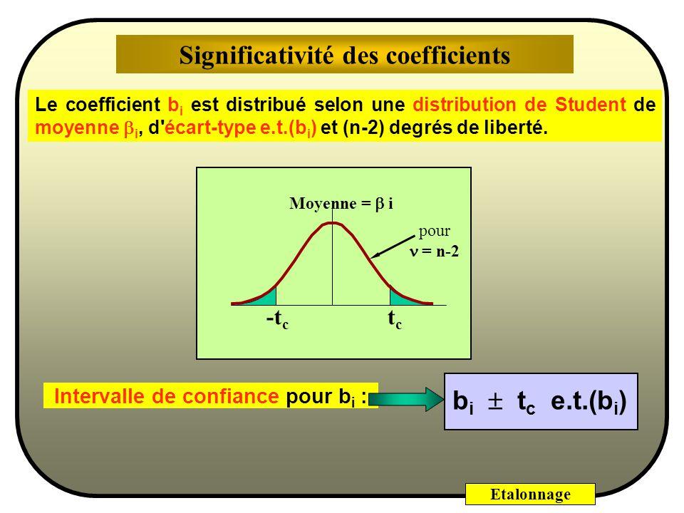 Etalonnage Calcul de la variance des estimateurs (coefficients) (en utilisant la variance résiduelle comme estimation de σ 2 exp. ) var(b 1 ) = σ 2 ré