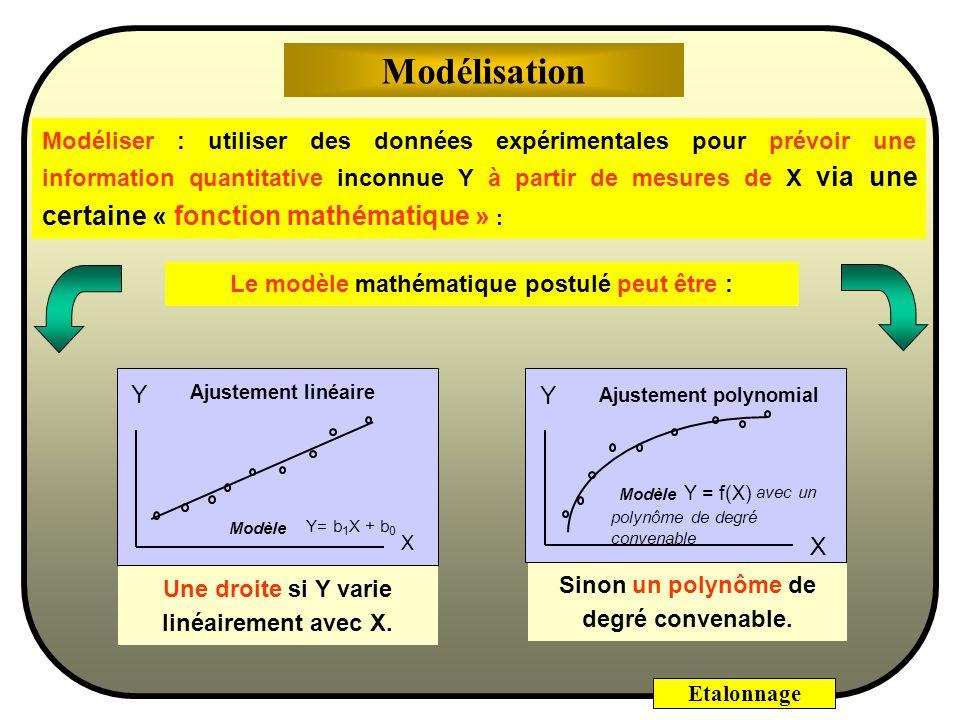 Etalonnage Modéliser : utiliser des données expérimentales pour prévoir une information quantitative inconnue Y à partir de mesures de X via une certaine « fonction mathématique » : Le modèle mathématique postulé peut être : Sinon un polynôme de degré convenable.