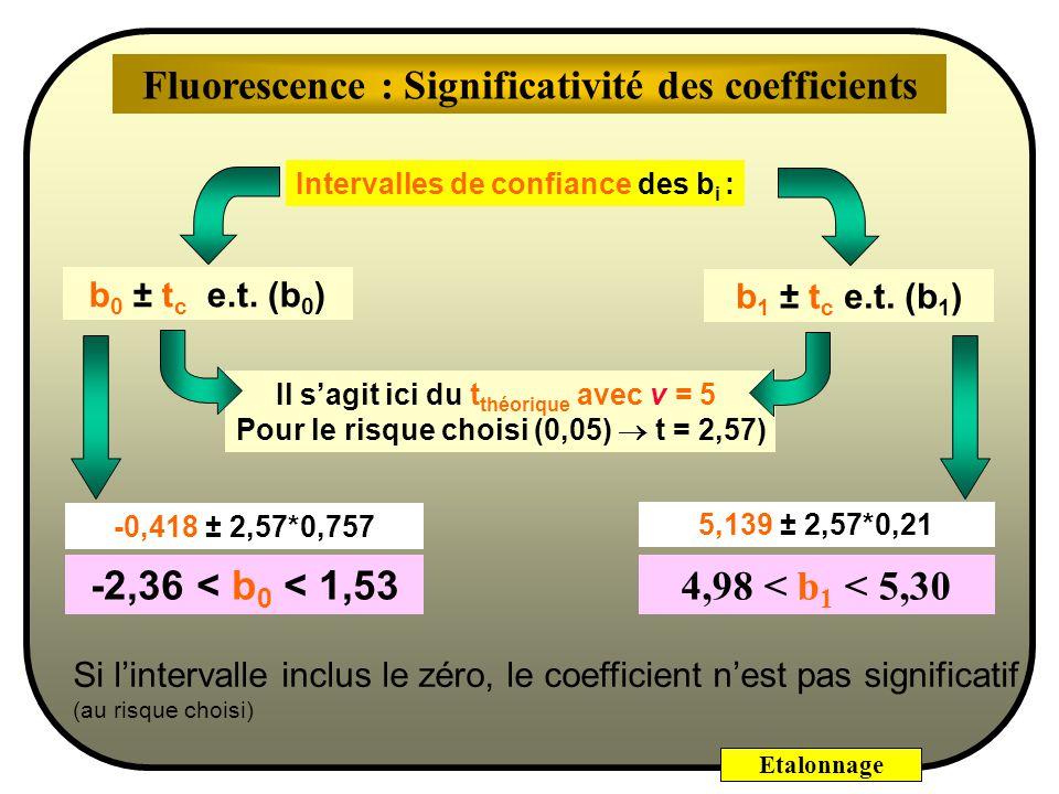 Etalonnage Le coefficient b i est distribué selon une distribution de Student de moyenne i, d'écart-type e.t.(b i ) et (n-2) degrés de liberté. Interv