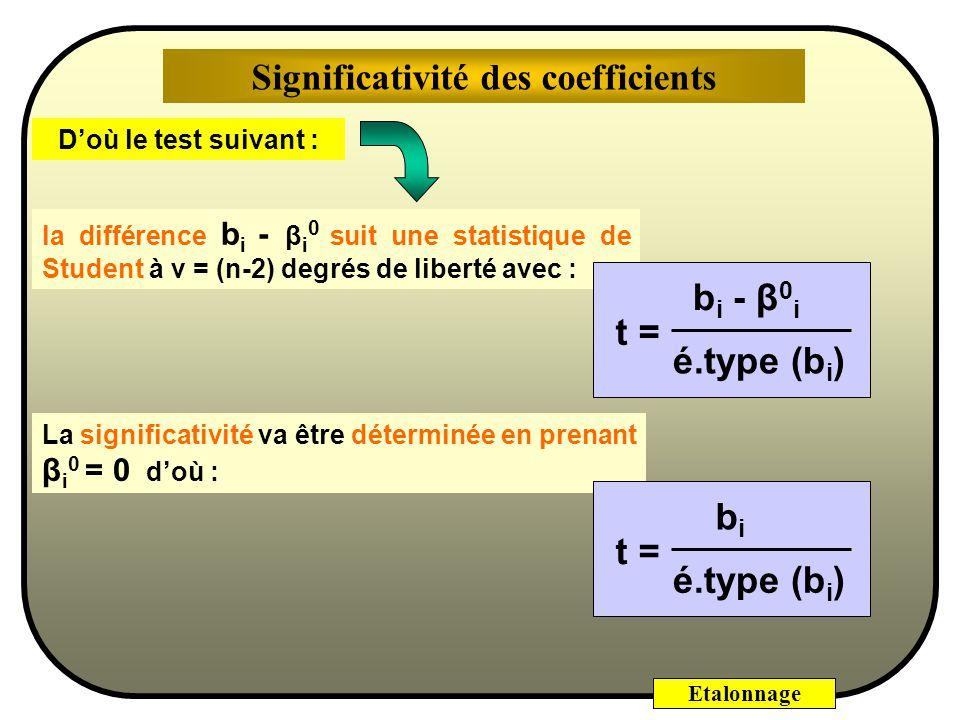 Etalonnage Intervalles de confiance des b i : b 1 ± t c e.t. (b 1 )b 0 ± t c e.t. (b 0 ) Il sagit ici du t théorique avec ν = 5 Pour le risque choisi