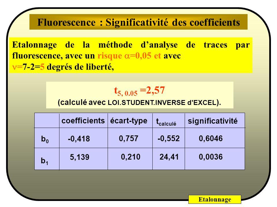 Etalonnage La significativité va être déterminée en prenant β i 0 = 0 doù : t = bibi é.type (b i ) Doù le test suivant : la différence b i - β i 0 sui