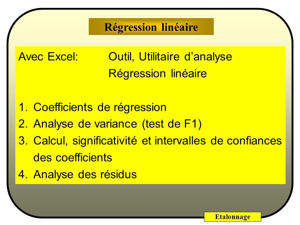 Etalonnage Etalonnage de la méthode danalyse de traces par fluorescence, avec un risque =0,05 et avec =7-2=5 degrés de liberté, coefficientsécart-type