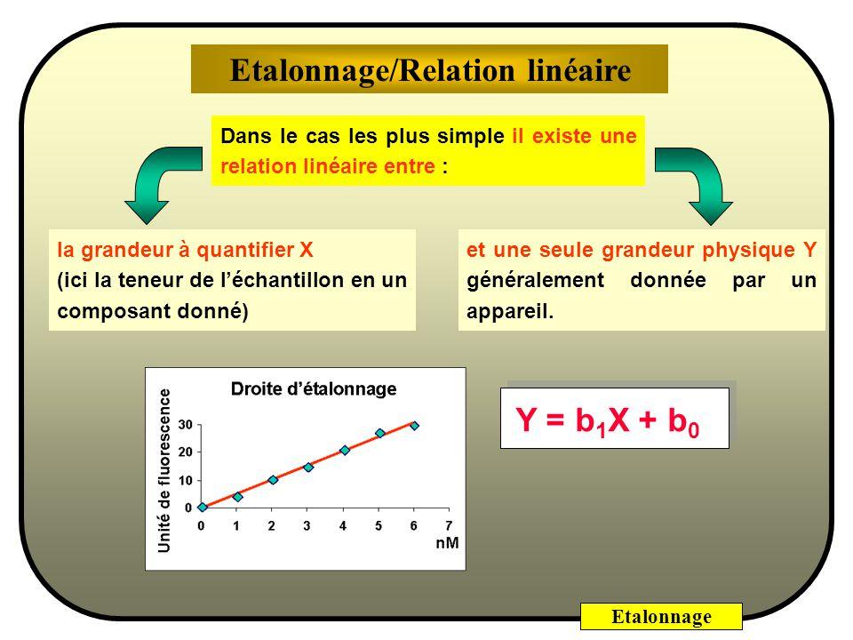 Etalonnage Dans le cas les plus simple il existe une relation linéaire entre : et une seule grandeur physique Y généralement donnée par un appareil.