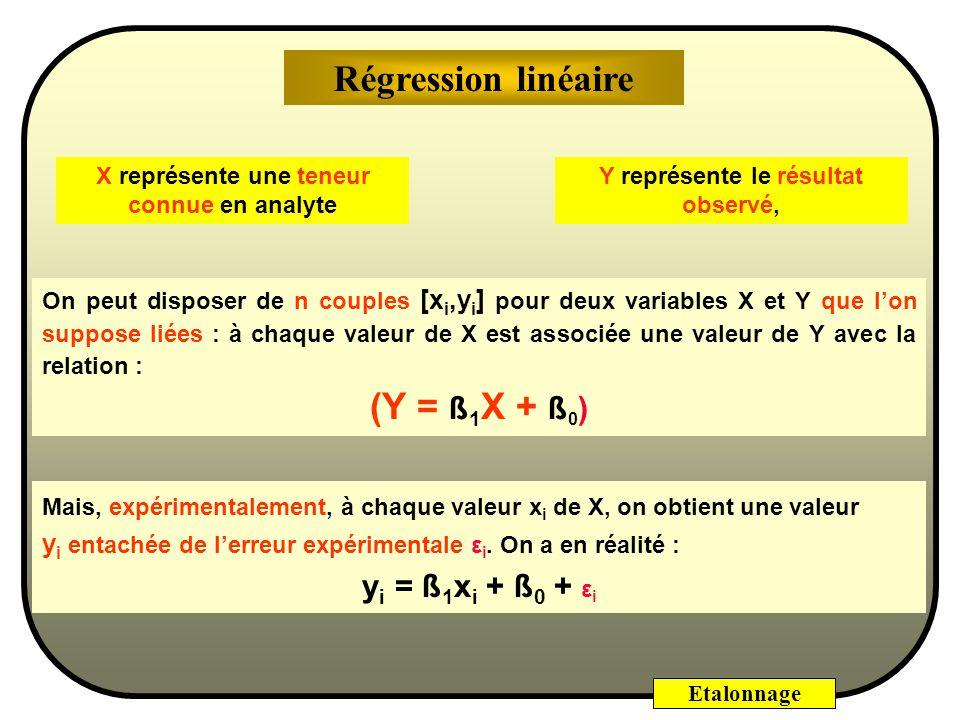 Etalonnage On peut disposer de n couples [x i,y i ] pour deux variables X et Y que lon suppose liées : à chaque valeur de X est associée une valeur de Y avec la relation : (Y = ß 1 X + ß 0 ) Y représente le résultat observé, X représente une teneur connue en analyte Mais, expérimentalement, à chaque valeur x i de X, on obtient une valeur y i entachée de lerreur expérimentale ε i.